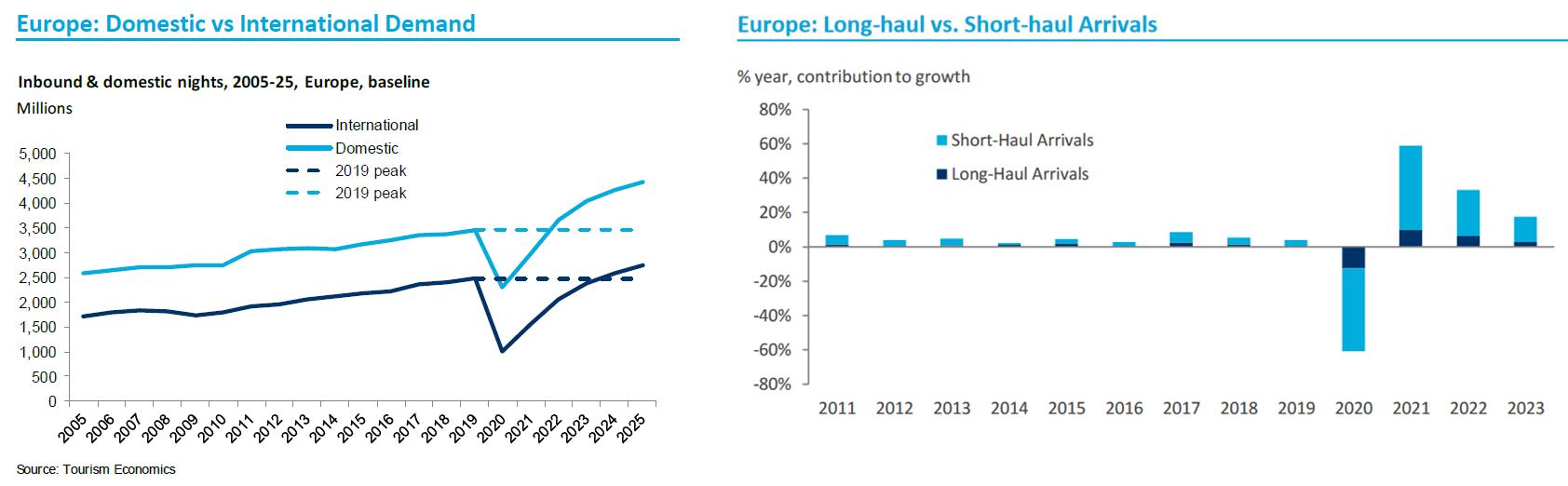 Tourism Economics Europe Infografiken