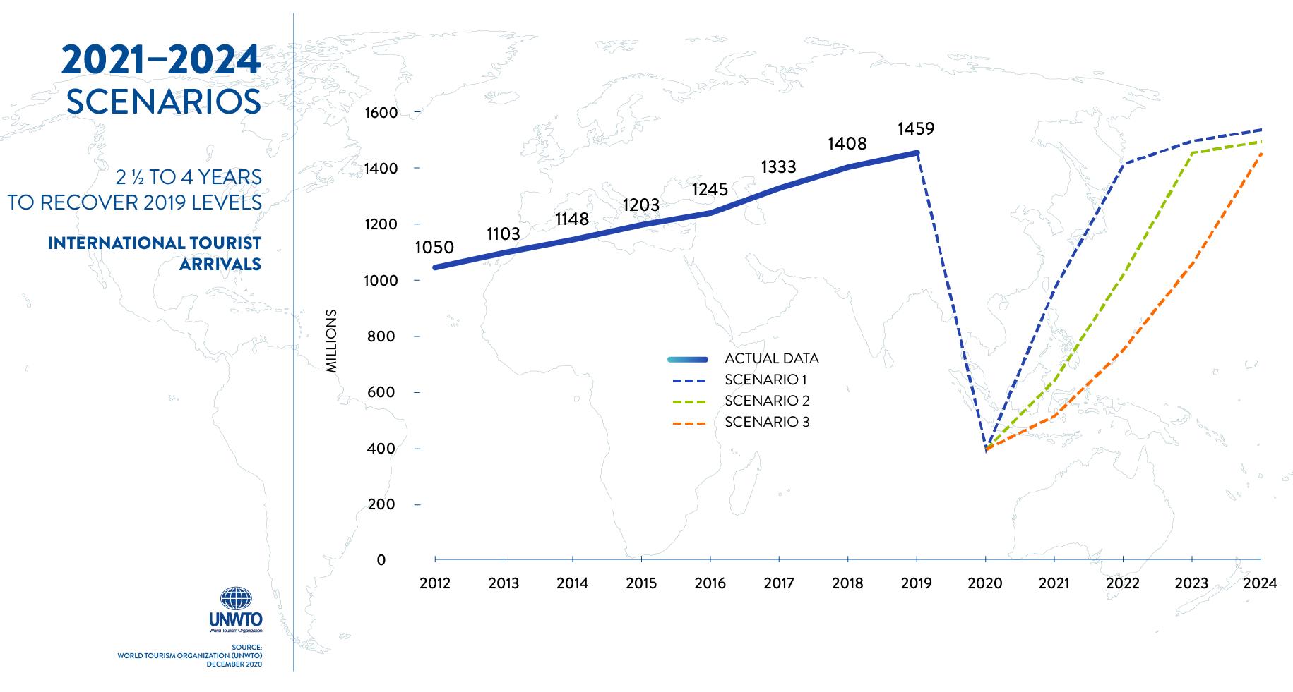 2021-2024 Scenarios UNWTO